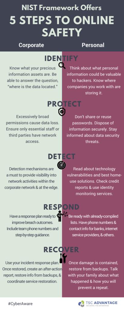 nist-framework-offers-5-steps-to-online-safety-bb2