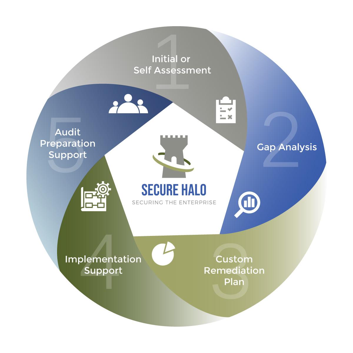 secure halo cmmc process circular infographic